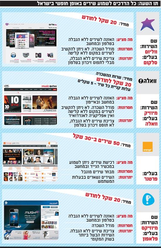 >ו השעה כל הדרכים לשמוע שירים באופן חופשי בישראל